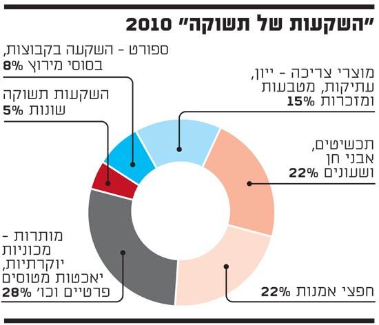 השקעות של תשוקה 2010